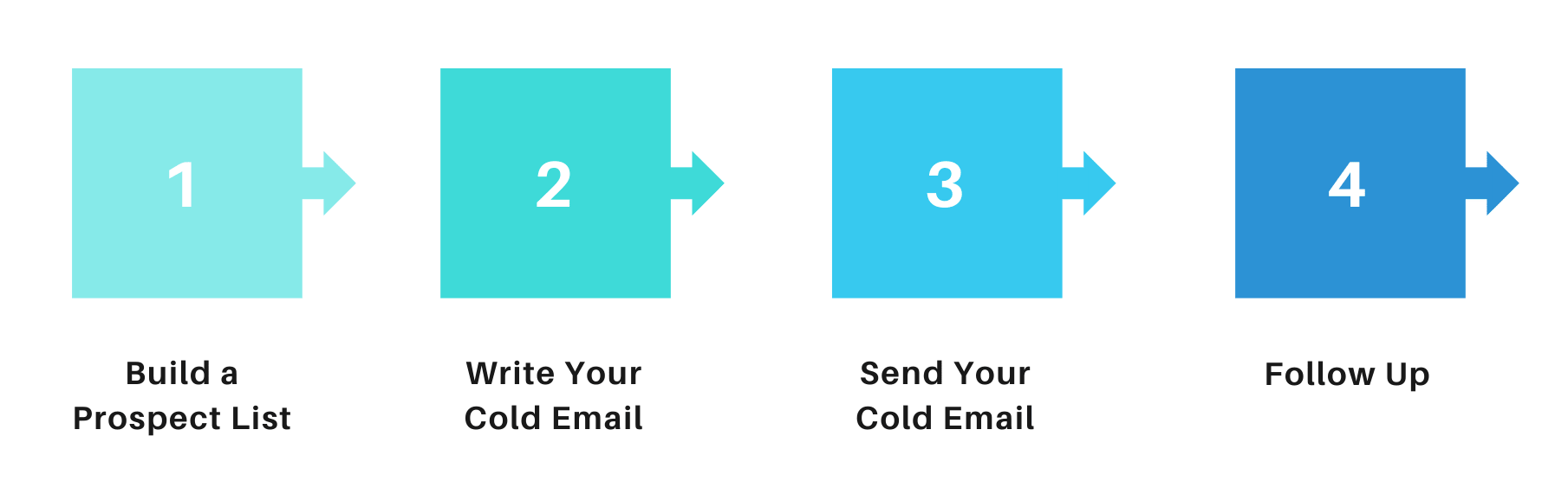 Cold emailing process